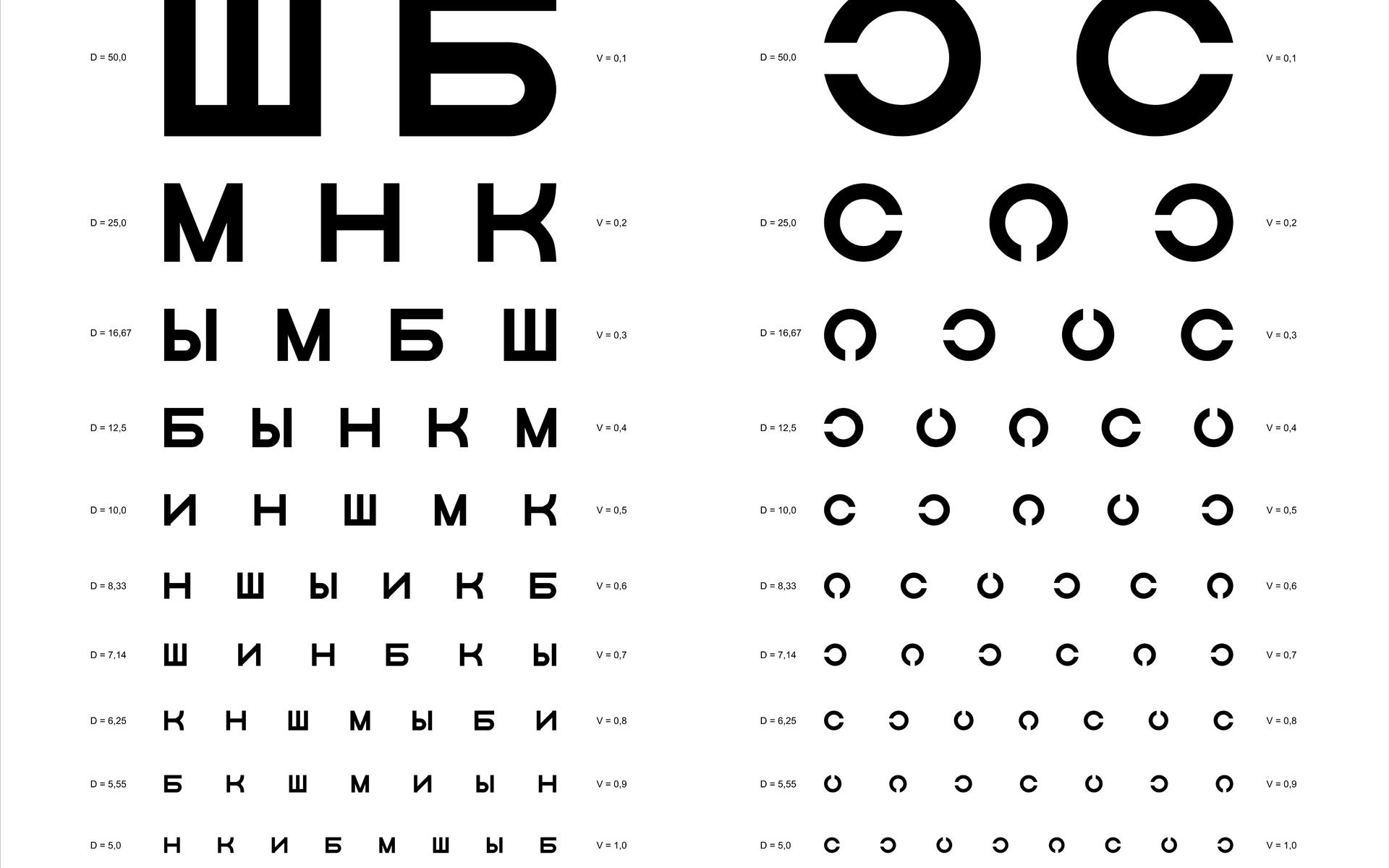 Az optometrista látótáblája normális. Tesztelje látását anélkül, hogy elhagyná otthonát