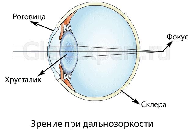 tubuláris látás mi ez