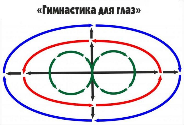 Alternatív látásfejlesztési módszerek