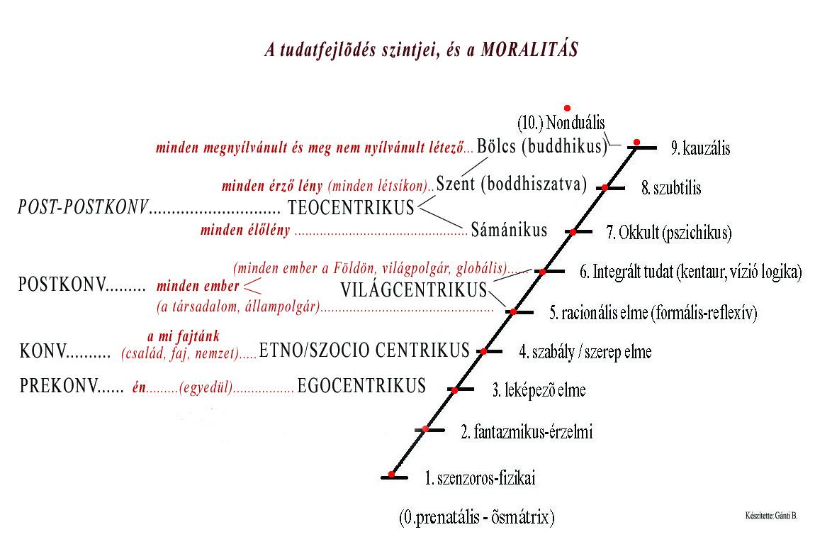 Betekintés: Mi a filozófia?, Világnézet szintjei