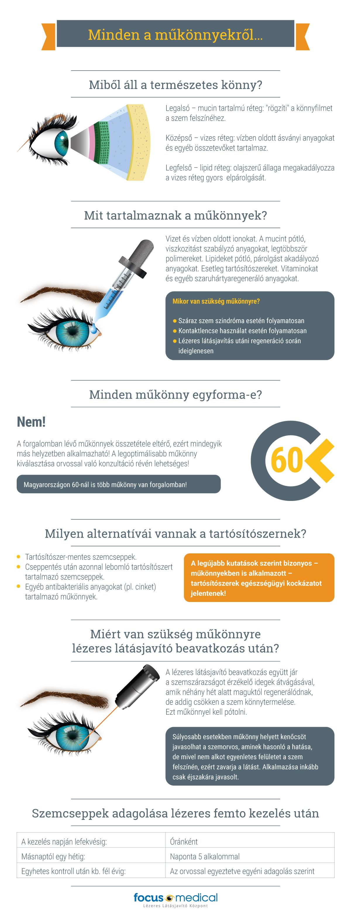 A lézeres szemműtét Hogyan lehet gyorsan meggyógyítani a látását