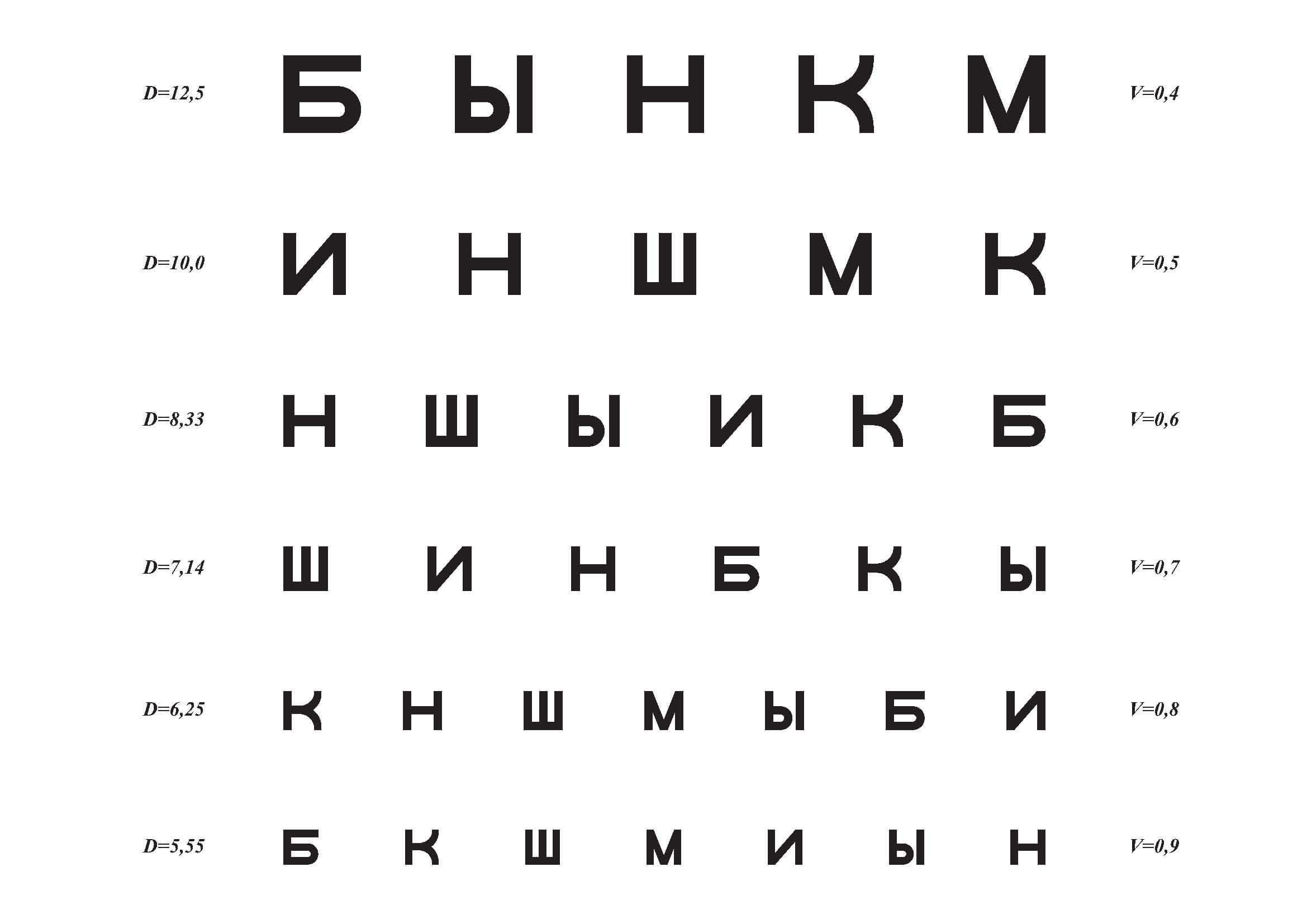 táblázat a látásvizsgálathoz betűkkel