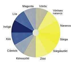Színvakság – Wikipédia