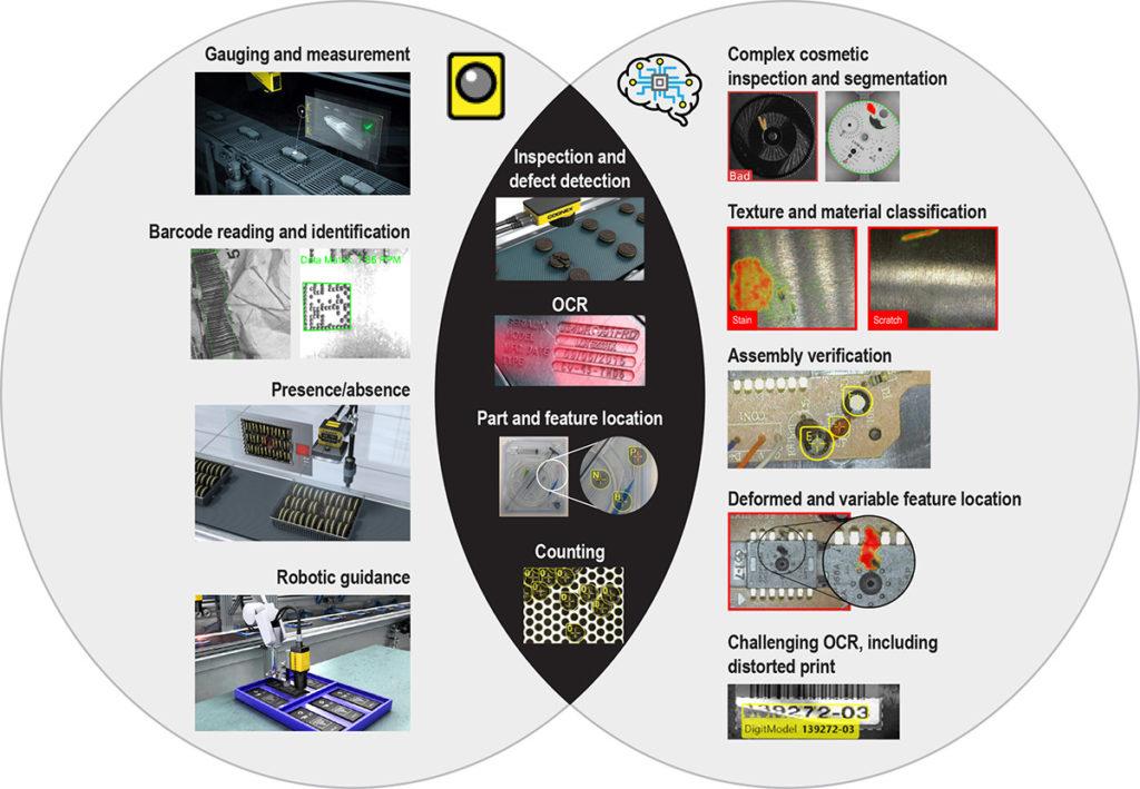 A machine vision alkalmazási területei