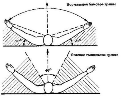 mi a perifériás látás