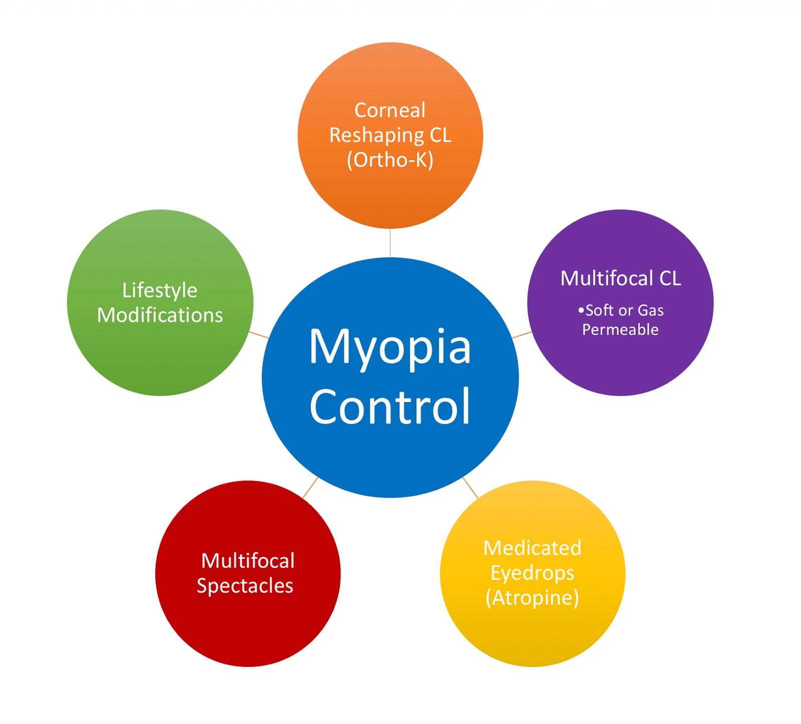 1diopter myopia