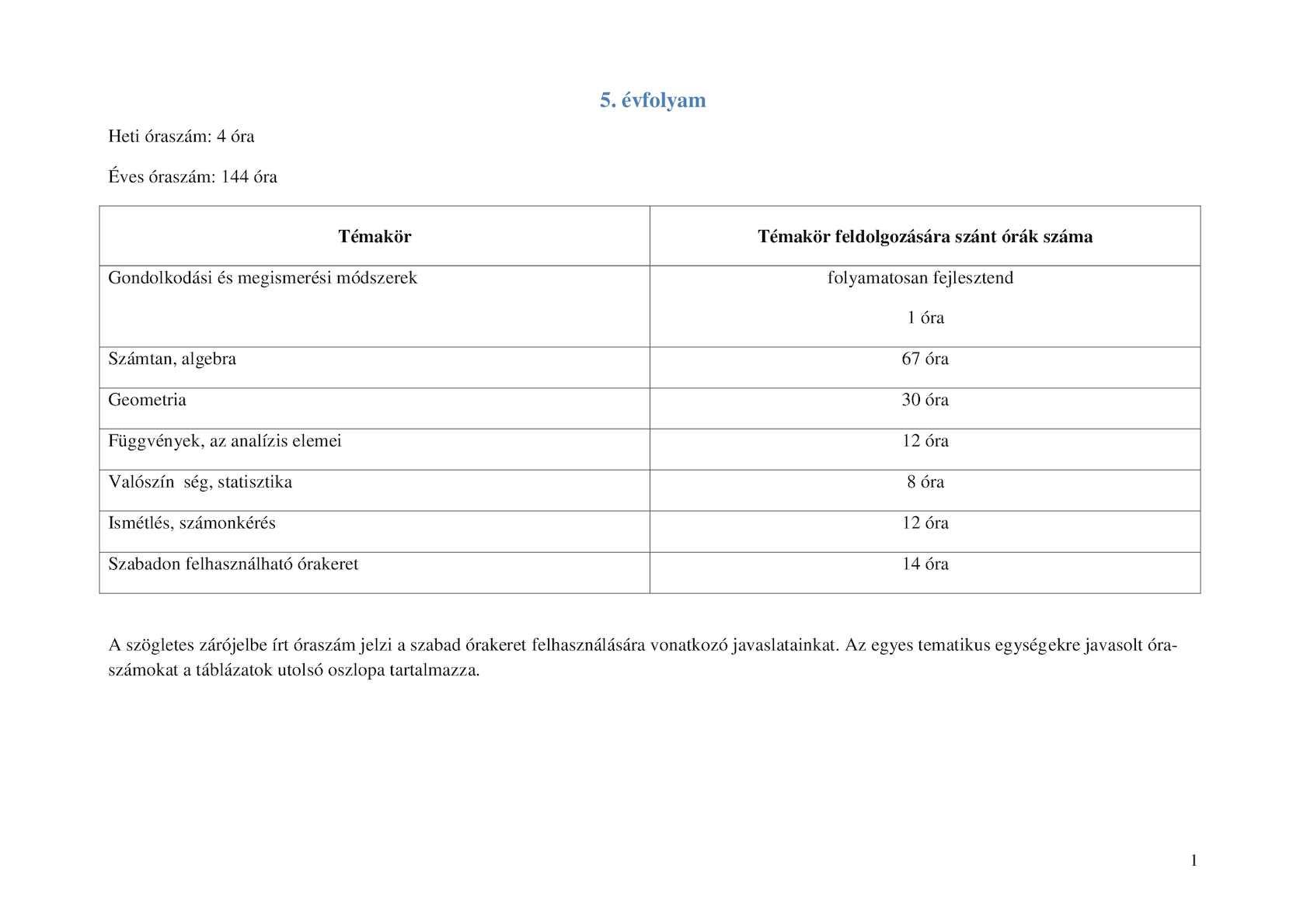 mik a táblázatok a látáshoz albion szemész