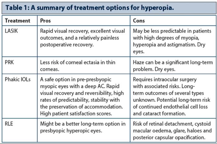 hiperopia 4 5 dioptria