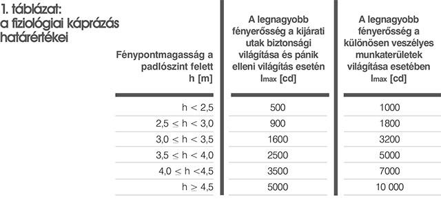 látási szabványok táblázata