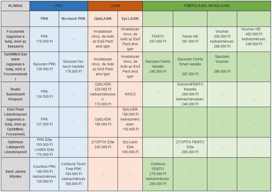 Lézeres szemműtét árak, kedvezmények