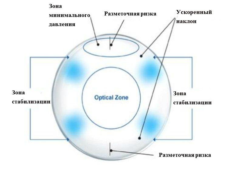 látásélesség vitaminok a testmozgás meggyógyítja a rövidlátást