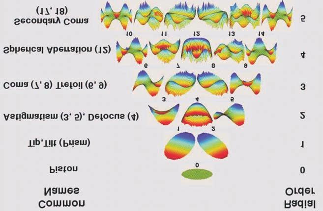 Ortokeratológia és progresszív myopia - Mi az ortokeratológia: a vélemények áttekintése