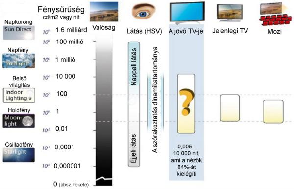 látási arány 100%