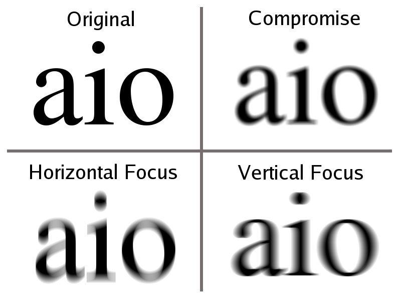 myopia asztigmatism kontraszt