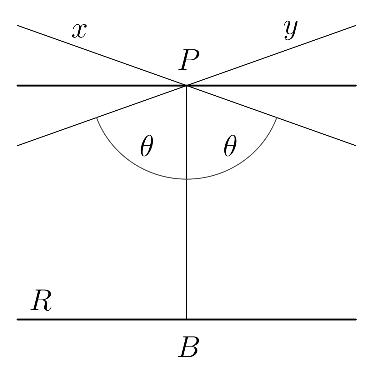 az egyenes látóvonalak görbülete