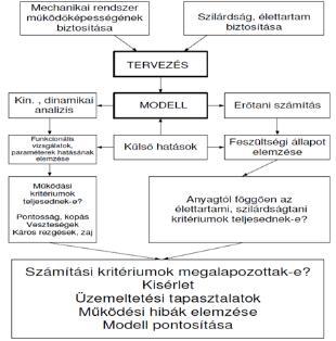 A látás helyreállítása Zhdanov módszerével