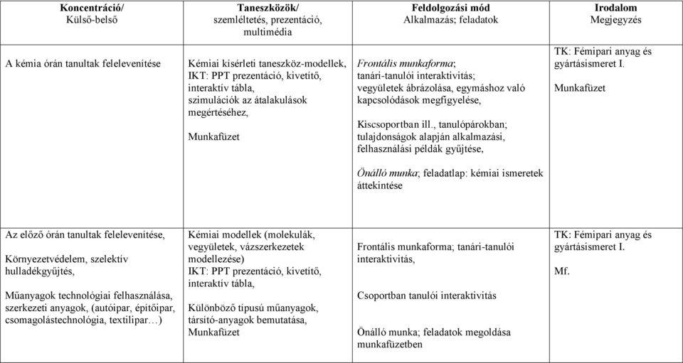 didaktikai anyagok a látásról