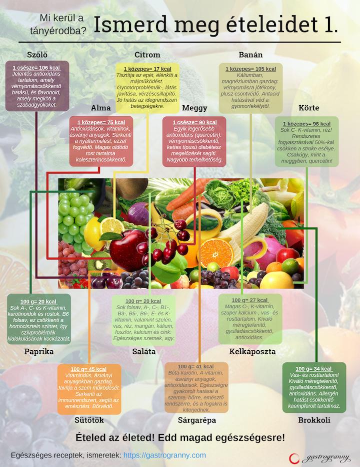 Helyreállítja a látást vitaminokkal. Hogyan javítható a látás? Mit kell enni?